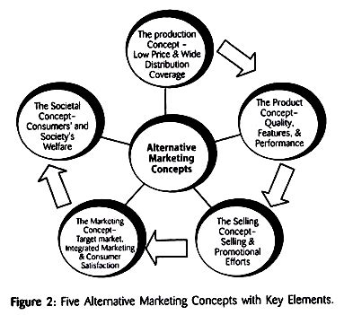 What is the thesis statement in the banking concept of